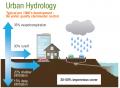 Urban Hydrology 2.png