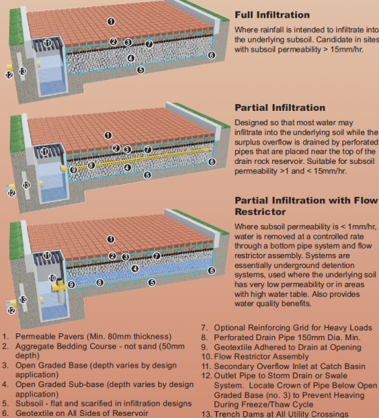 Permeable Pavement cross sections showing full and partial infiltration designs. Source: GVRD, 2005