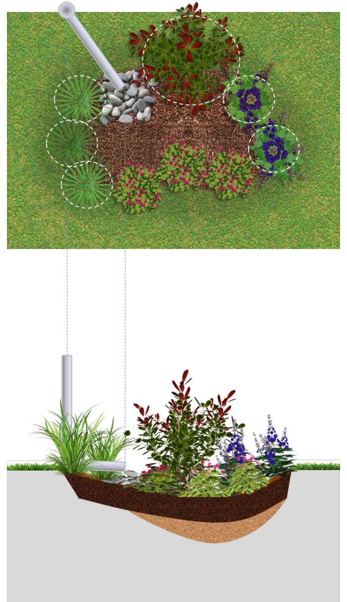 Rain gardens - LID SWM Planning and Design Guide