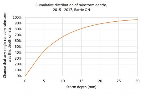 Barrie cumulative.jpg